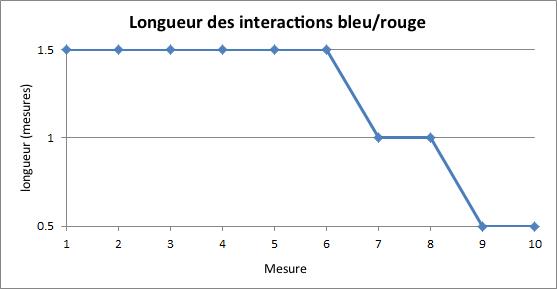 Interactions entre le motif bleu et les tritons rouges