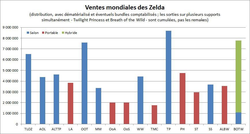 Ventes mondiales des principaux jeux de la série Zelda