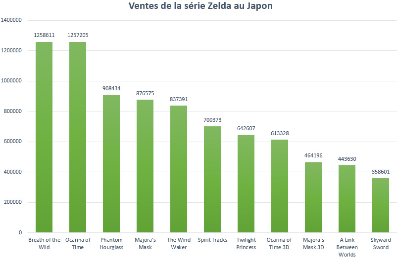 Les ventes de la série Zelda au Japon, Breath of the Wild en tête